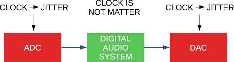 jitter-audio-system